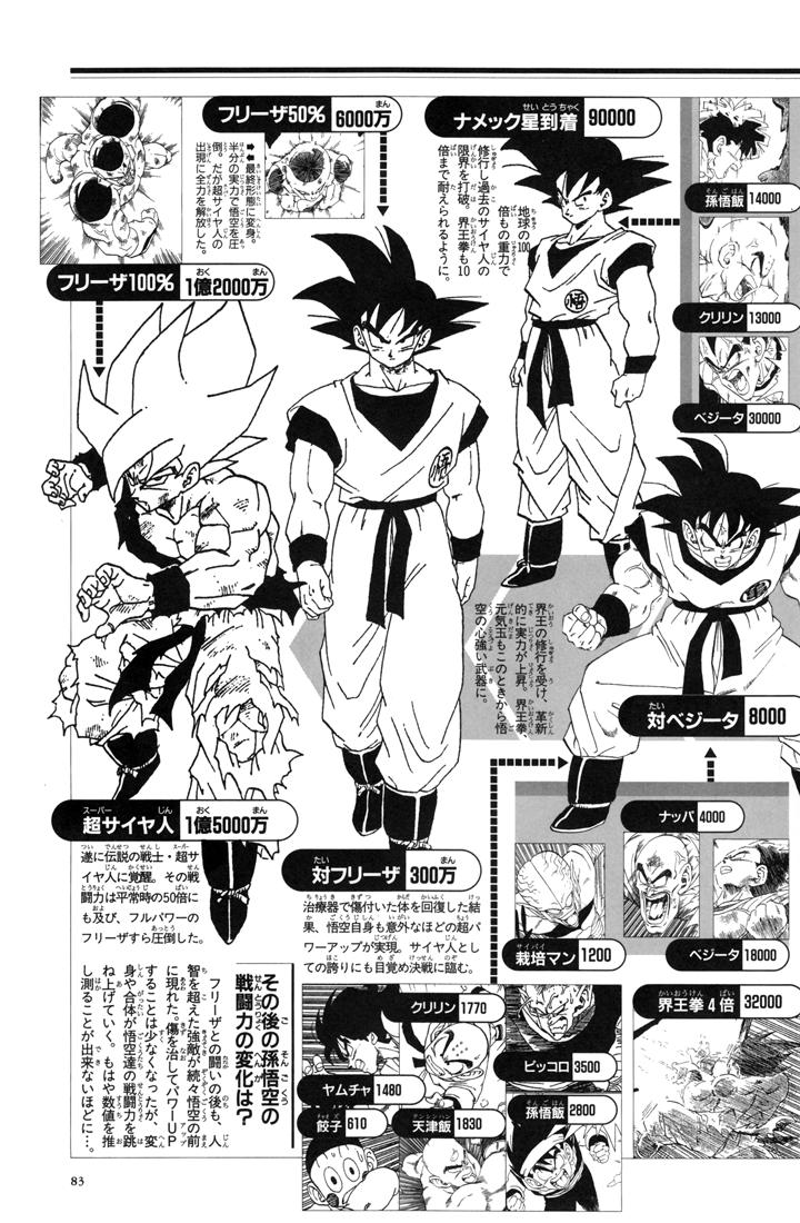 Chỉ số sức mạnh các nhân vật trong dragon ball