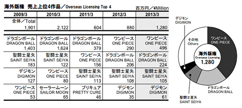 db_overseas_licensing