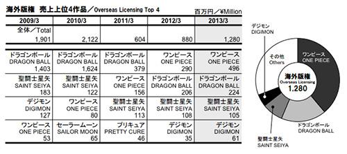 db_overseas_licensing
